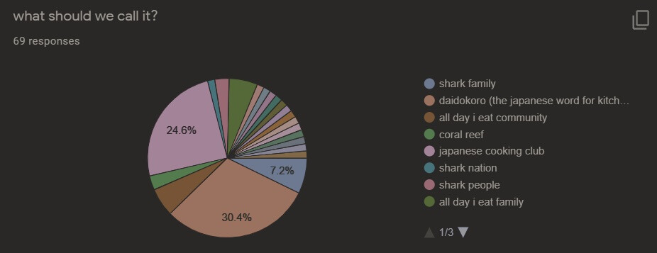 daidokoro v2 community all day i eat like a shark